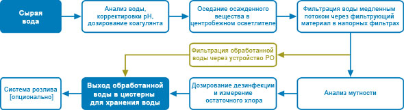 container-systems-for-drinking-water-treatment-technological-description-ru.jpg
